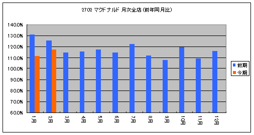 2702z