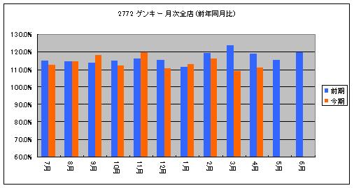 2772z