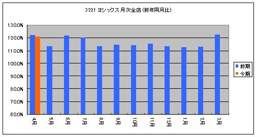 3221z