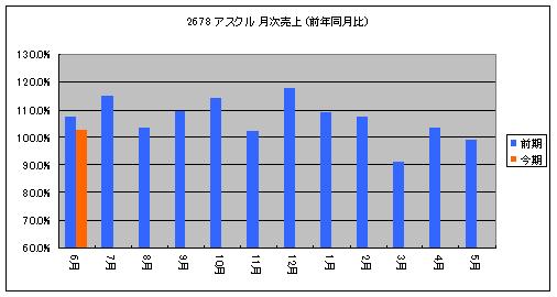 2678m